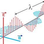 Electromagnetic Waves या विद्युत चुम्बकीय तरंगें क्या है ?गुण और उपयोग