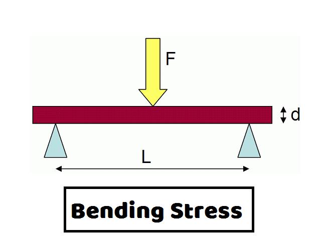 Bending Stress क्या है इसके example