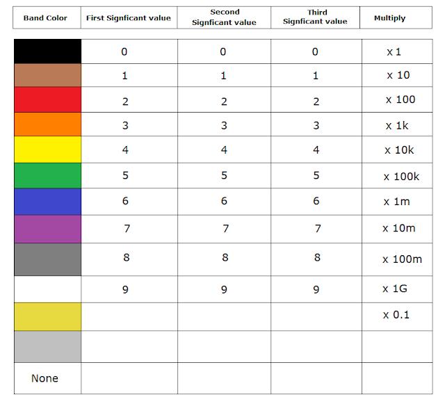 यह resistor Colors code table है जिसके द्वारा आप resistor का resistance calculate कर सकते है