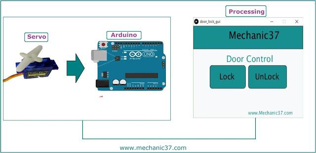 Servo Motor के motion को हम इस System में use करेंगे जिसमे Servo motor Arduino से connect होगी और Arduino Computer से Control होगा Processing Software में GUI create