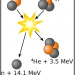 Nuclear Fusion या नाभकीय संलयन क्या है?Example और Application