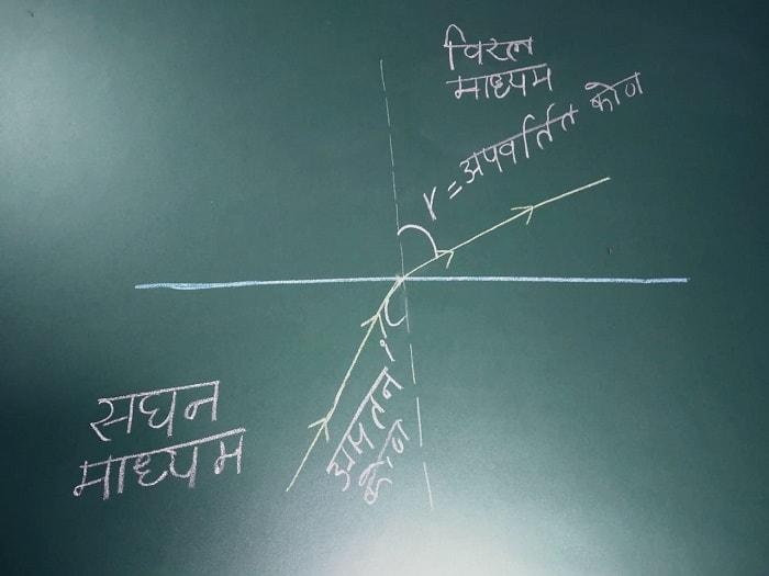 अपवर्तन सघन से विरल में